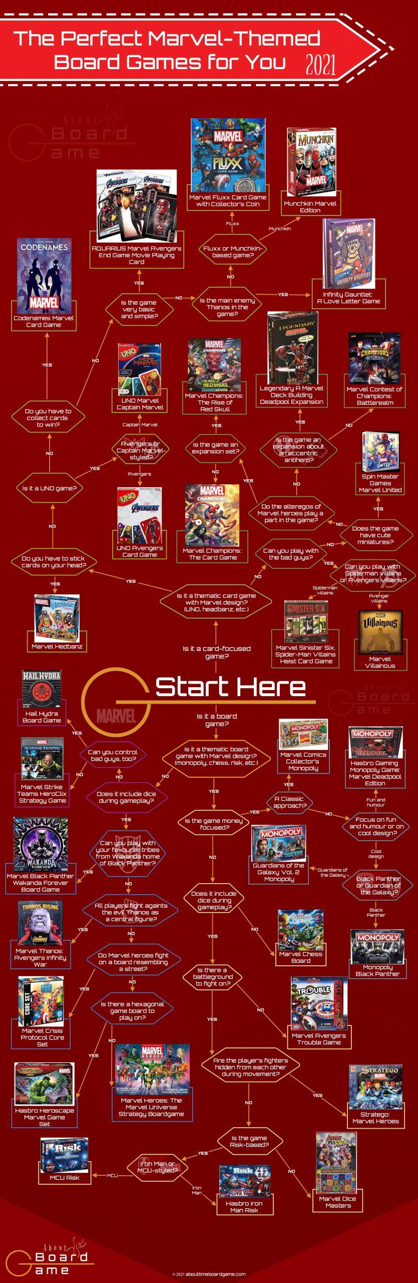 Choose the Best Marvel Game